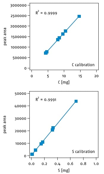 Linear wide-range calibration curves for carbon and sulfur.