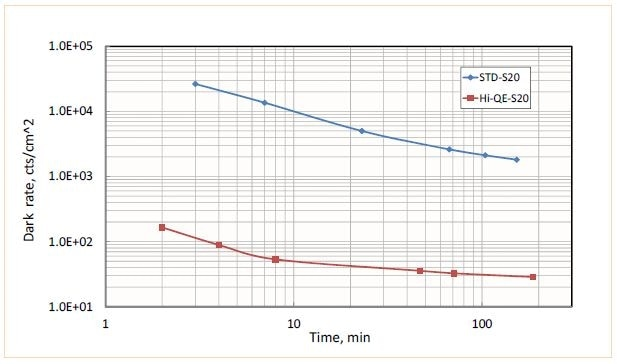 Evolution of dark rate vs. time at ~23 °C for standard S20 photocathode (blue) and newly developed Hi-QE S20 (red). Extremely low dark rate < 30 cts/cm2 can be achieved with Hi-QE series photocathodes.