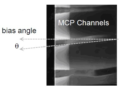 The channels are typically not normal to the input surface of the microchannel plate but instead pitched at a slight angle called the bias angle