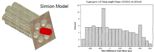 Model of ion motion in the MCP, with the time delay given as a function of mass