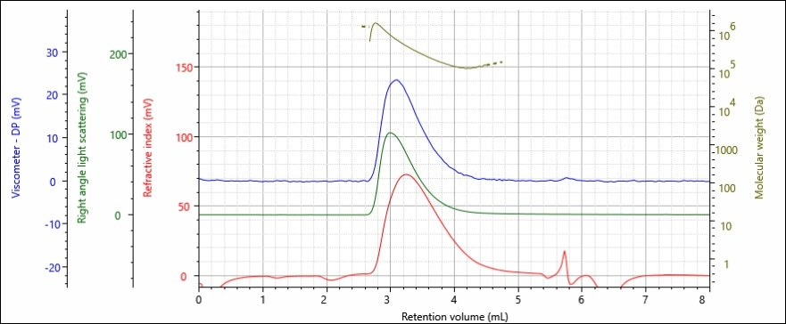 Triple detector chromatogram of polystyrene sample B; refractive index (red), right angle light scattering (green), viscometer (blue) detectors and molecular weight (gold) are presented.
