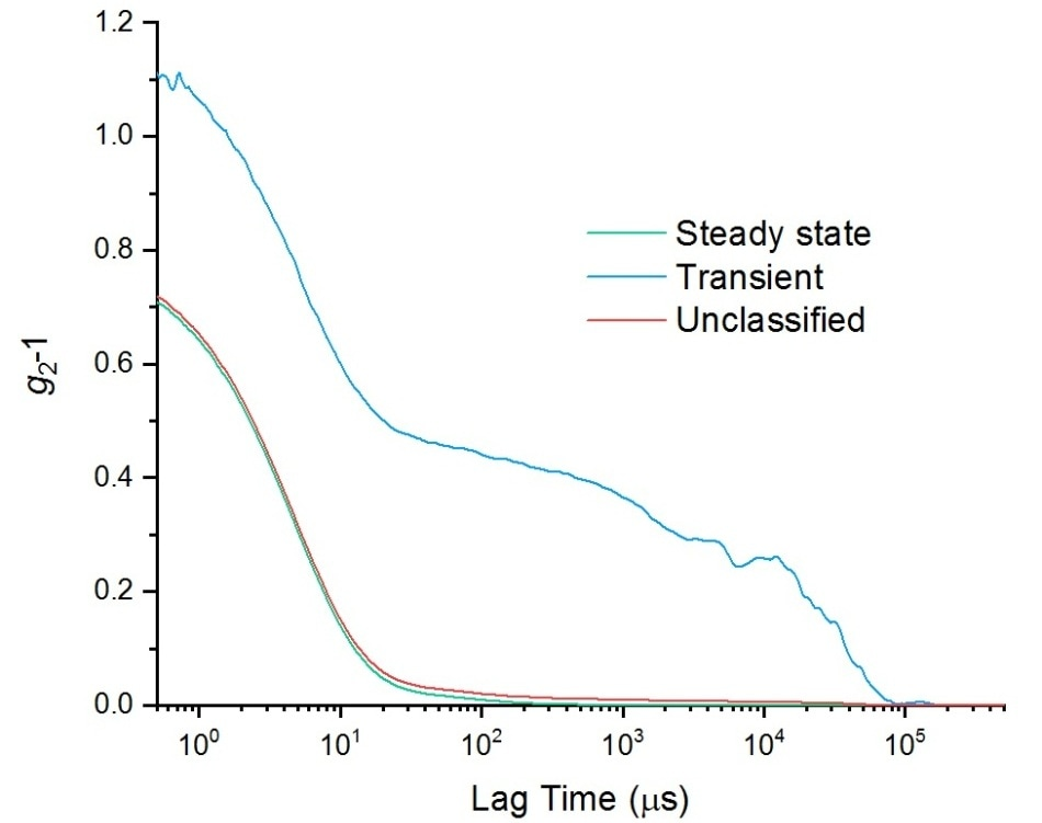 Autocorrelation functions for a sample of lysozyme, showing results for the steady state data, transient data, and unclassified data, i.e. all of the data.