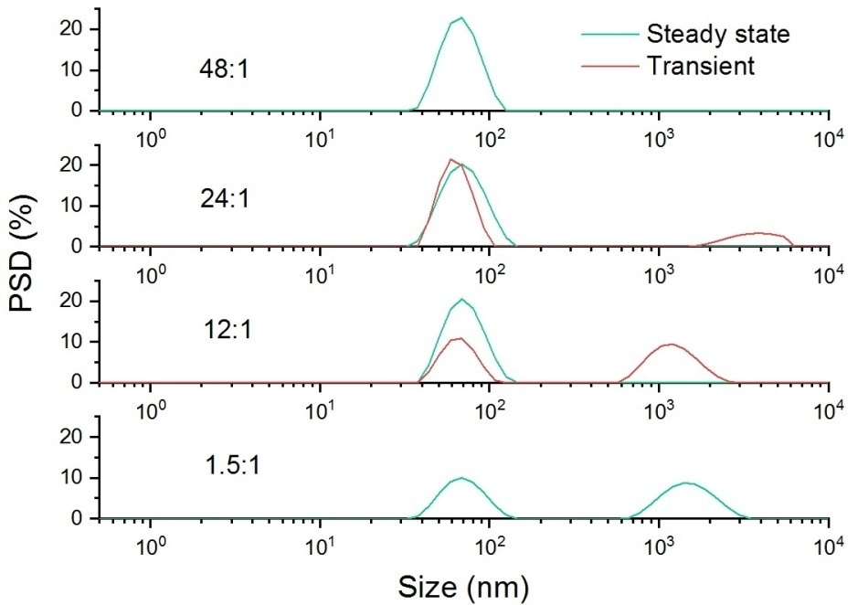 Intensity weighted particle size distribution for a sample of 60 nm latex dispersed in 10 mM NaCl, doped with a 1.6 um latex at a range of different ratios.