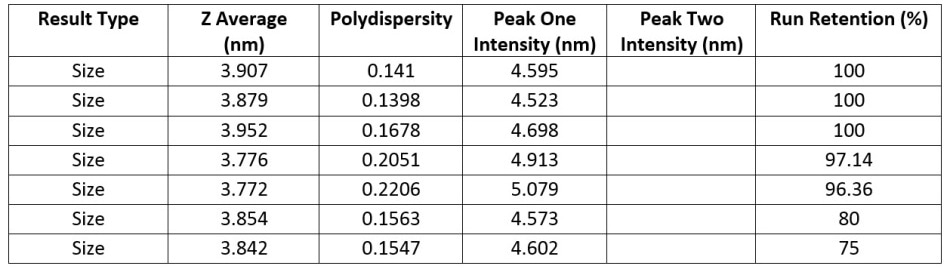 Numerical results for a series of measurements for a sample of 1 mg/ml lysozyme