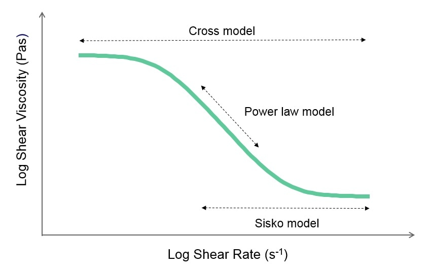 Illustration of a flow curve and the relevant models for describing its shape.
