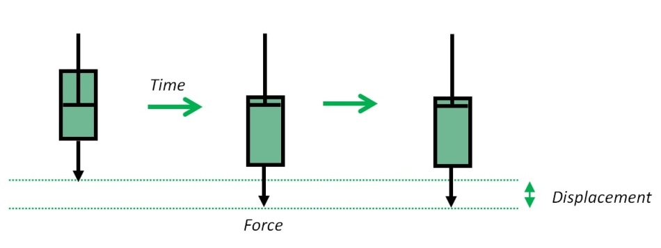 Response of an ideal liquid (dashpot) to the application and subsequent removal of a strain inducing force.