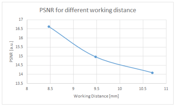 PSNR calculated from the images in Figure 6.