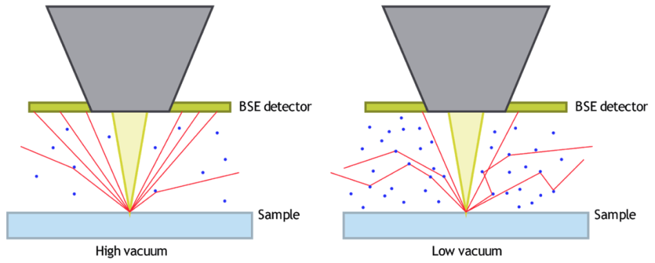 The effect on the collection of BSEs by the detector due to high chamber pressure (left) and low chamber pressure (right).