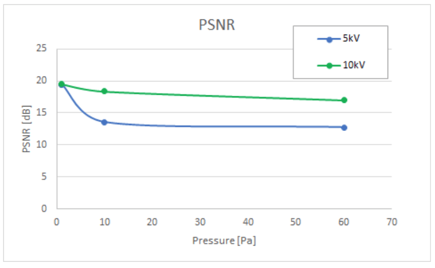 PSNR calculated for images acquired at different chamber pressure for 5kV and 10kV incident beam, shown in Figure 9.