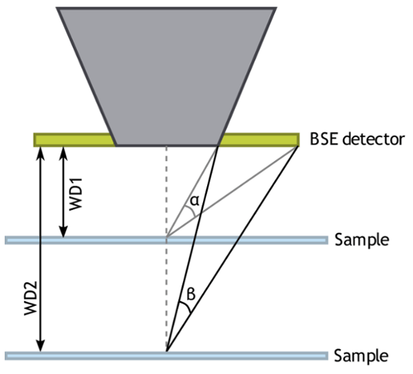 Schematics of different geometry, where the working distance is varied, from short (WD1) to large (WD2). With the short working distance, the collection angle is larger than that of the large working distance.