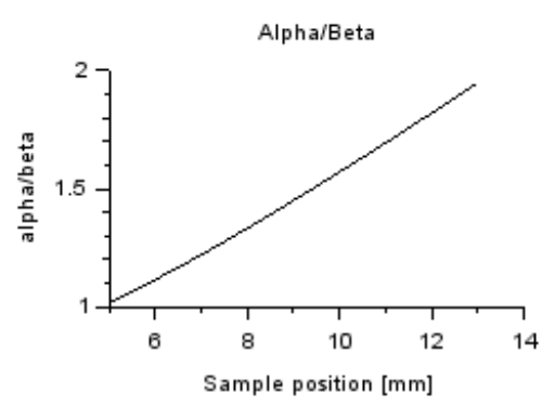 Ratio between the angle at the shortest working distance α and the angle at large working distance β for different sample position.