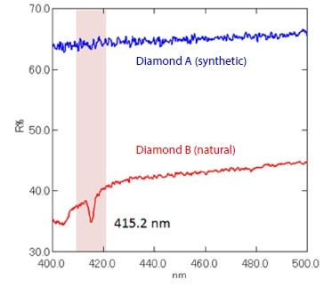 Reflectance Spectra of Diamonds Blue: Diamond A (Synthetic), Red: Diamond B (Natural)
