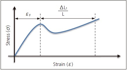 Strain Calculated by Method B.