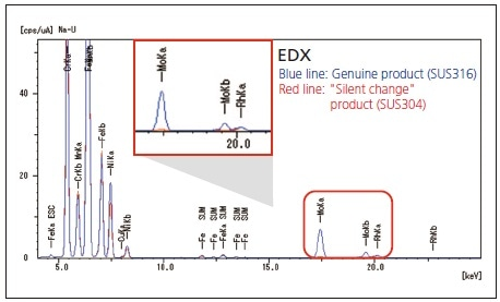 "Results of EDX Analysis of SUS316 Genuine Product and ""Silent Change"" Product (SUS304)."