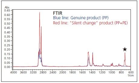 "Results of FTIR Analysis of Genuine PP Product and ""Silent Change"" Product (PP+PE)."