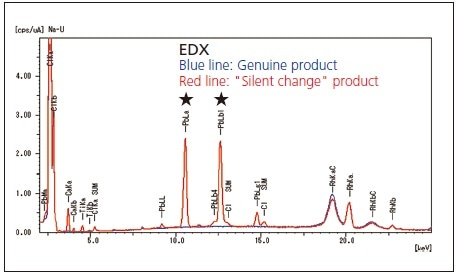 "Results of EDX Analysis of Genuine Plastic Product and ""Silent Change"" Plastic Product."