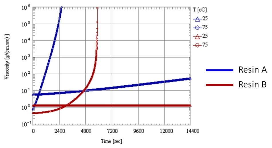 The viscosity of Resin A and B at 25 °C and 75 °C.