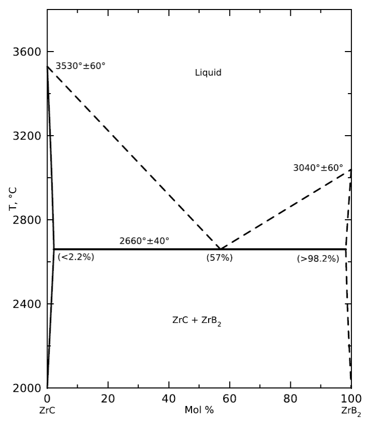 Pseudo-binary phase diagram of ZrC-ZrBr2