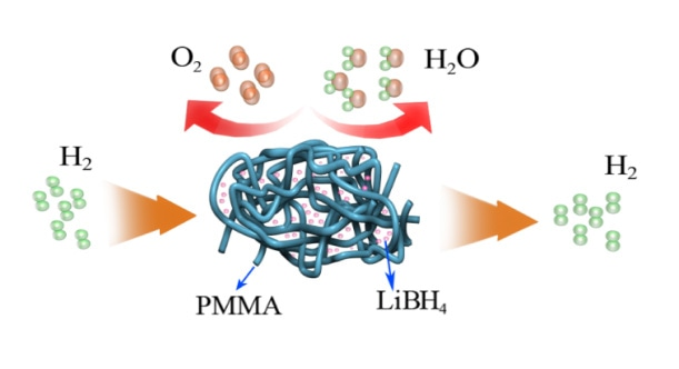 Schematic illustration of LiBH4 protected from oxygen and water by PMMA.  References