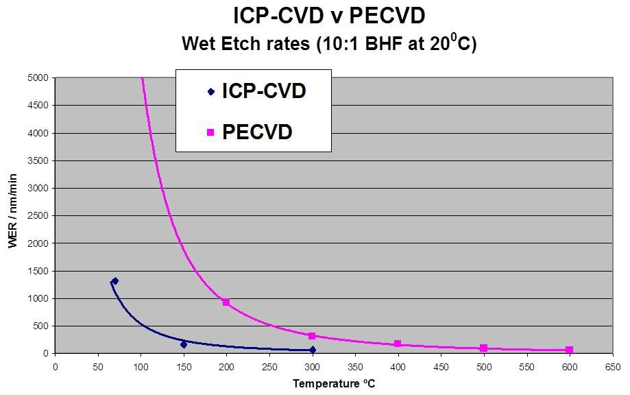 Wet etch rates highlight the higher quality of SiNx films (upper graph), relative to SiOx analogues (lower graph), and the ability of ICPCVD to deliver high quality films at low processing temperatures