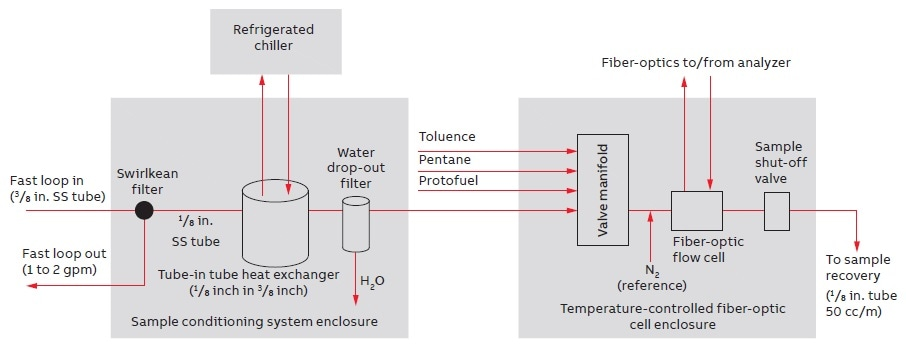 Sample conditioning systems and sample flow-cell panel, typical functional blocks