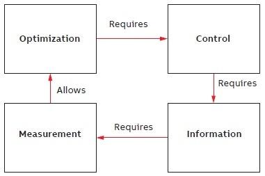 Optimizing Refinery Catalytic Reforming Units