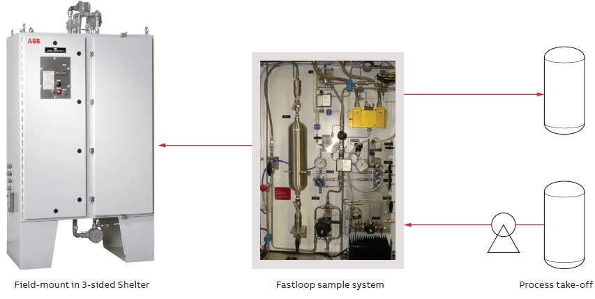 ABB Process FT-NIR Analyzer FTPA2000-HP360 with fastloop sample conditioning system.