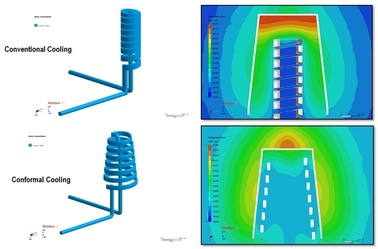 Standard Cooling versus Conformal Cooling - Injection