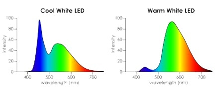 "Spectra of several ""white"" light sources measured using a spectroradiometer. Image credit: Admesy."