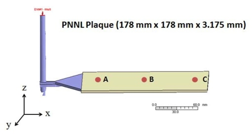 Illustration of injection molded geometry for the PNNL plaque with three measured regions.