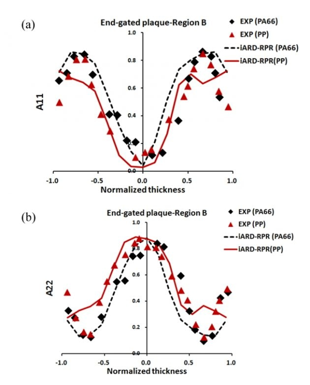 A comparison of the 50 wt% LCF/PA66 and 50 wt% LCF/PP composites with the PNNL experimental data and the iARD-RPR curves for orientation components, (a) A11 and (b) A22, through the normalized thickness at Region B measured in the end-gated plaque.
