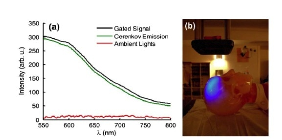 (a) The gated detection of Cherenkov emission with room lights on is shown with spectra acquired from a scattering phantom. The Cherenkov emission is obtained by calculating the difference between the gated signal and ambient lighting signal.5 (b) A photograph of the room with a corresponding image of Cherenkov emission from a human head phantom for radiation therapy are overlaid to illustrate the amount of ambient lighting present for all experiments.5 Data and photograph courtesy of Dr. Brian Pogue (Dartmouth College).