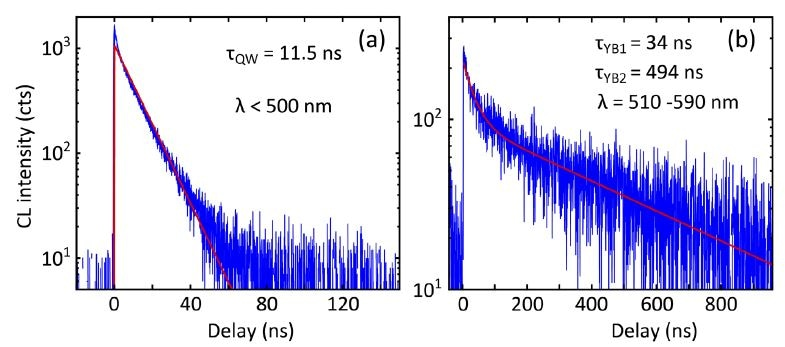 Decay-trace histograms acquired on an InGaN quantum well LED stack with (a) a λ < 500 nm short pass filter selecting the InGaN quantum well emission and (b) a λ = 510 – 590 nm band pass filter selecting the yellow band emission from the n-doped GaN layer. The yellow band has a longer lifetime and clearly shows multiexponential decay characteristics. Images courtesy of Dr. Sophie Meuret (AMOLF, Amsterdam) [8].