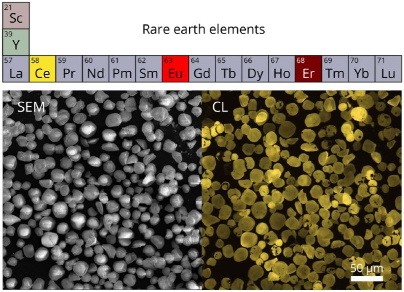 Part of the periodic table corresponding to the rare-earth metals. Below a SEM image of YAG:Ce3+ particles is shown together with an RGB CL image which was constructed from three RGB color filtered CL intensity maps as measured with a PMT (t = 10 μs, HV = 10 kV, I = 35 pA). Sample courtesy of Professor Xia.
