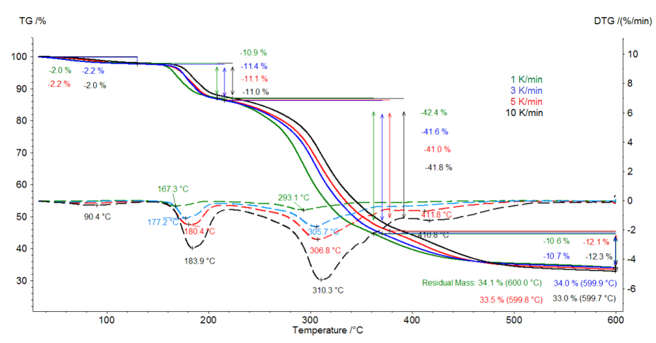 TGA measurement on potassium clavulanate in pierced crucibles at different heating rates in a dynamic nitrogen atmosphere, solid lines: TGA, dashed lines: DTG