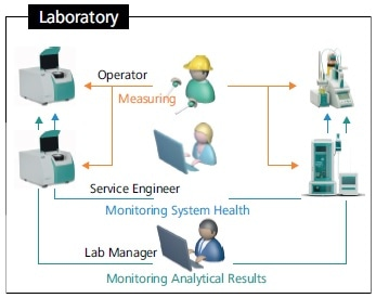 Overview of know-how needed to maintain and operate analytical instruments for quality control in a laboratory environment.