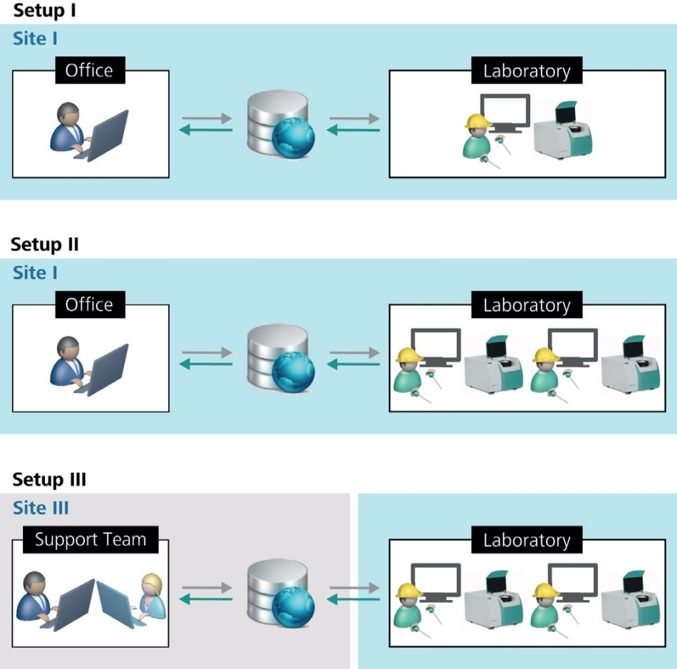 Client-server setups described in this article. Setup I and II differ in the number of clients. Setup III differs in the installation location of the individual elements of a typical client-server setup.