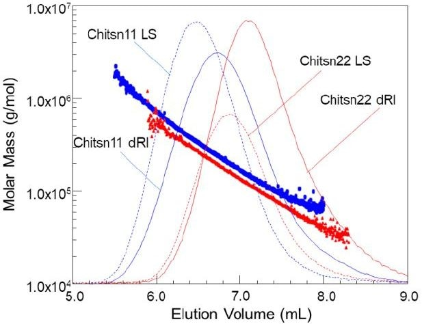 Molar Mass vs. elution volume plots superimposed over chromatograms for two chitosans.