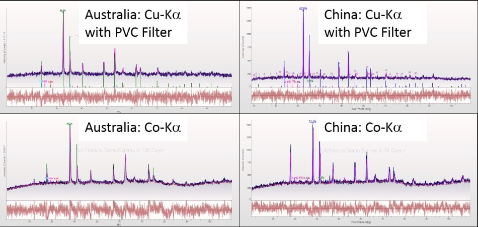 Diffraction patterns of ilmenite ore from Australia (left) and China (right) measured with Cu-Ka and PVC filter (top) and Co-Ka bottom.