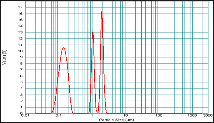 Typical Size-only result from a commonly used size analyzer
