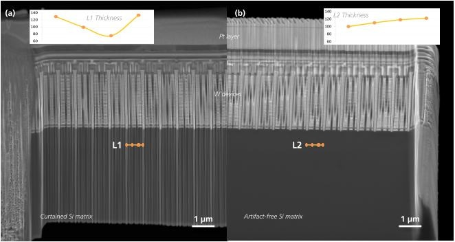 (a) Lift out sample prepared from the 3D NAND Flash device by conventional thinning. The thickness profile L1 measured in the Si matrix shows large, sudden changes in thickness; (b) Backside thinned liftout of the same device using the same FIB conditions. Thickness profile L2 taken from the Si matrix shows a smooth and uniform lamella thickness.
