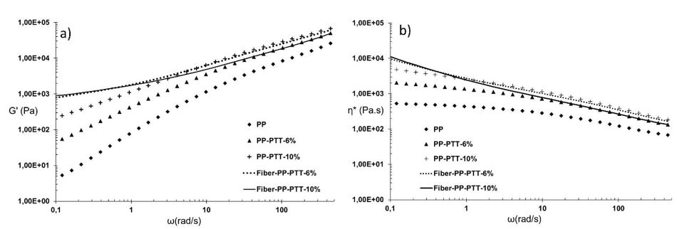 Linear viscoelastic responses of as-extruded samples and fibers containing 6wt% and 10wt% of PTT at 195°C. (a) dynamic storage modulus, (b) complex viscosity.