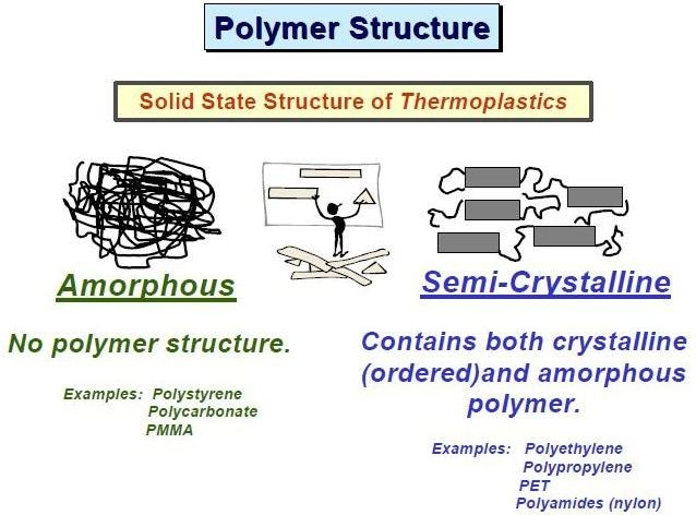 Understanding Plastics and Polymers - The Different Types of