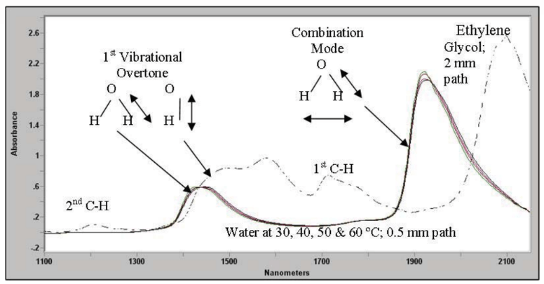 An Introduction to Online NIR Water Measurements in Liquid