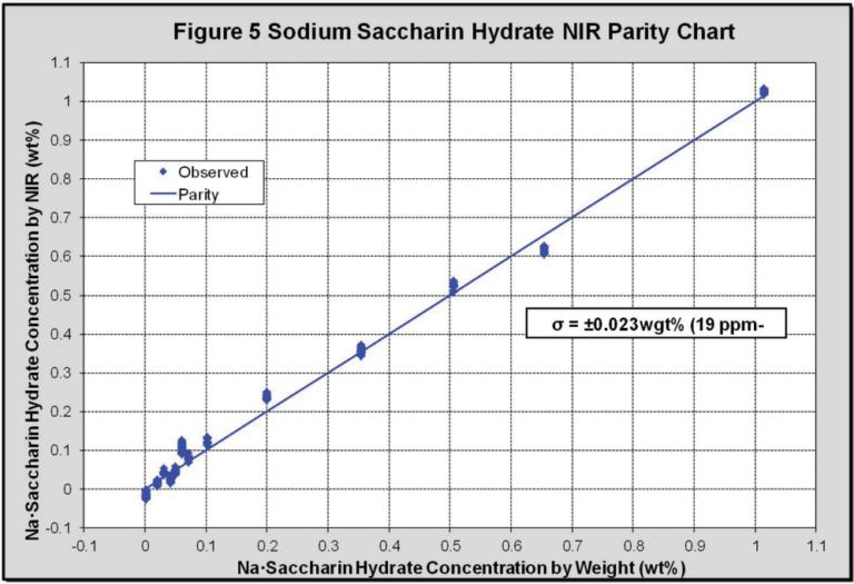 Measuring Saccharin in Water Using NIR Spectrscopy