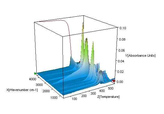 3-D plot of FT-IR spectra of evolved gas from the sample pyrolysis.