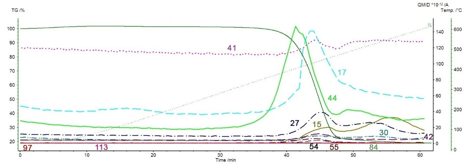 Overlay of TGA curve and MS ion currents for mass numbers 15, 17, 30, 41, 42, 44, 54, 55, 84, 97, and 113.