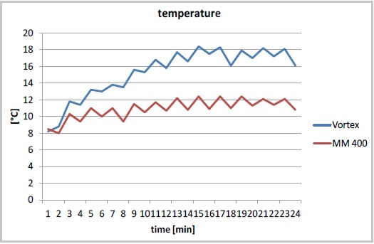 Temperature increase during cell disruption in the MM 400 (at 30 Hz) or with a Vortexer, cooling on ice after each minute of cell disruption.