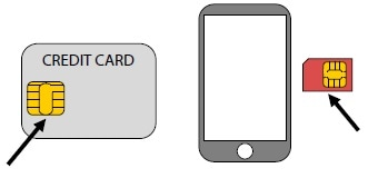 IC chip (left) and SIM card (right).