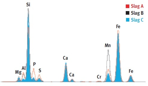 Spectra of three slags under two excitation conditions.